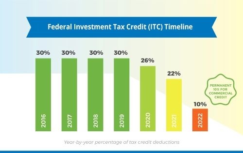 Federal Investment Tax Credit (ITC) Timeline